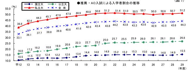 推薦・AO入試による入学者割合の推移